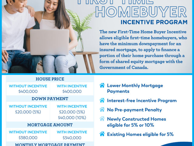 First-Time Home Buyers Incentive Program!