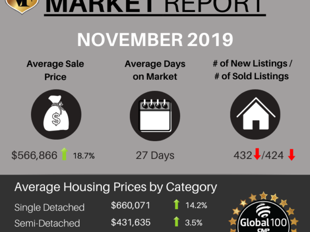 Slow Home Sales and Big Price Gains in November 🏡